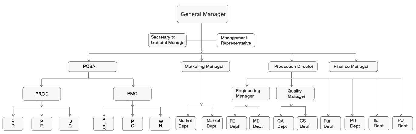 Structure d'organisation